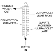 Lancaster Ultraviolet UV Water Purifier 2
