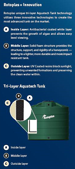 tri-layer water tank