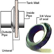 "Uniseal for 1.5"" pipe"